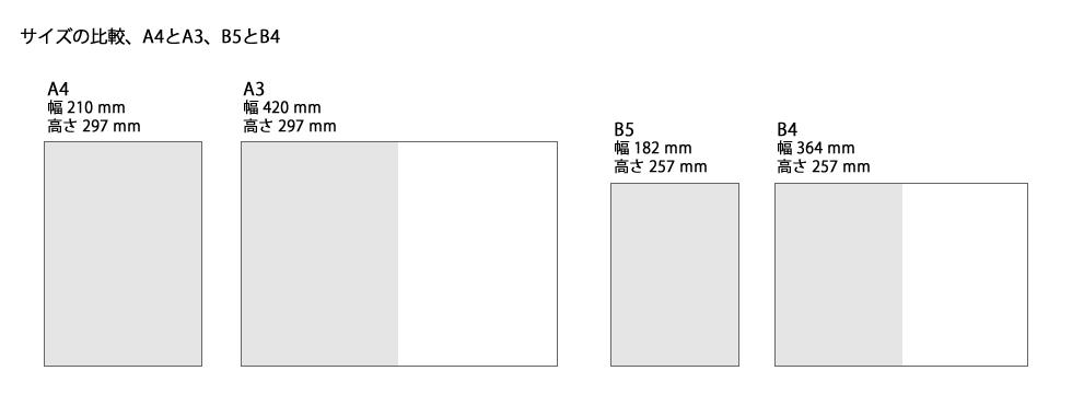 大判サイズ(A0,A1,B0,B1)のポ...