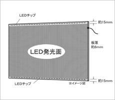 LEDパネル(導光板)の仕様イメージです。